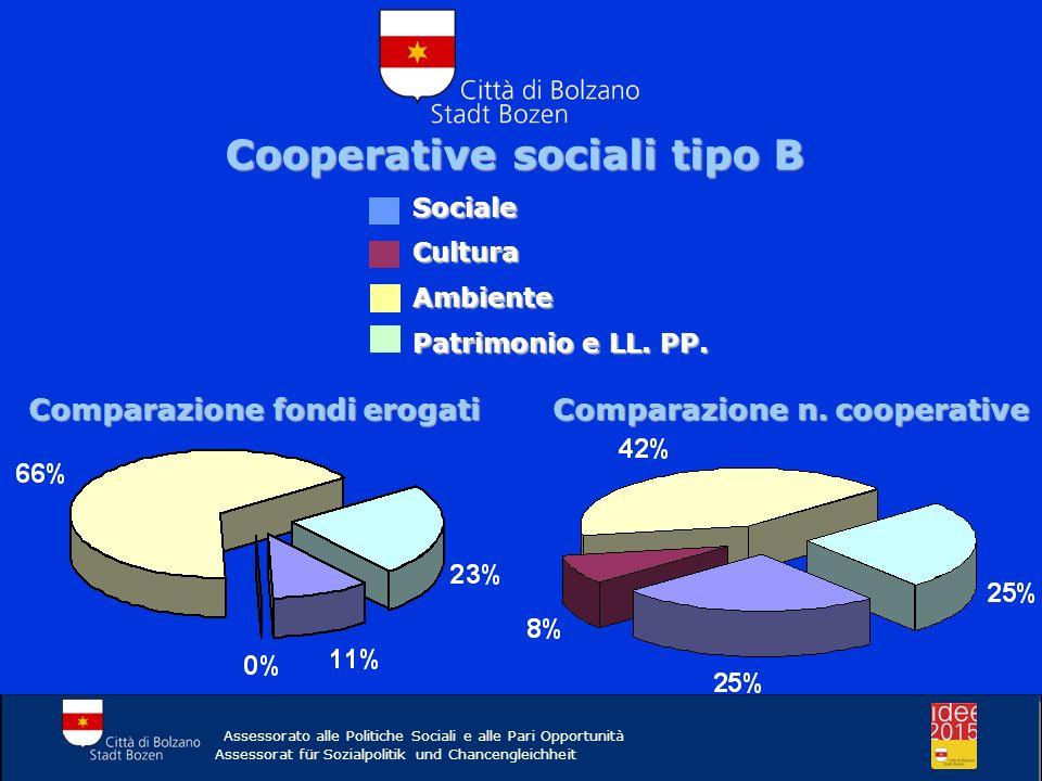 Cooperative sociali tipo B Assessorato alle Politiche Sociali e alle Pari Opportunità Assessorat für Sozialpolitik und Chancengleichheit Sociale Cultu