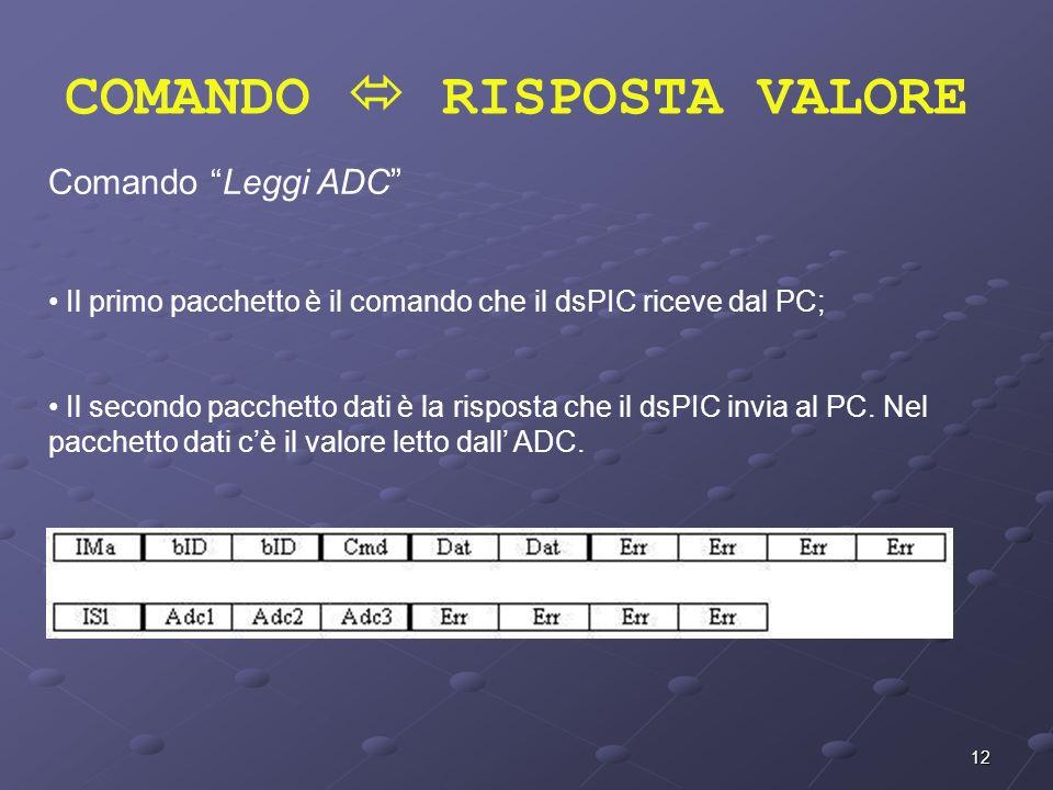 12 COMANDO RISPOSTA VALORE Comando Leggi ADC Il primo pacchetto è il comando che il dsPIC riceve dal PC; Il secondo pacchetto dati è la risposta che i