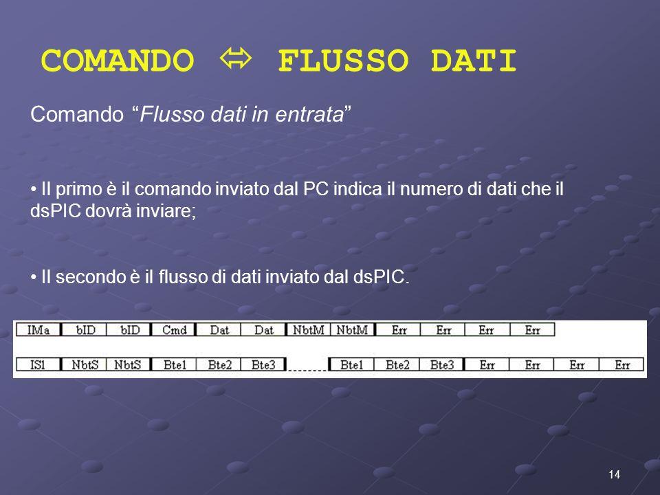 14 COMANDO FLUSSO DATI Comando Flusso dati in entrata Il primo è il comando inviato dal PC indica il numero di dati che il dsPIC dovrà inviare; Il sec