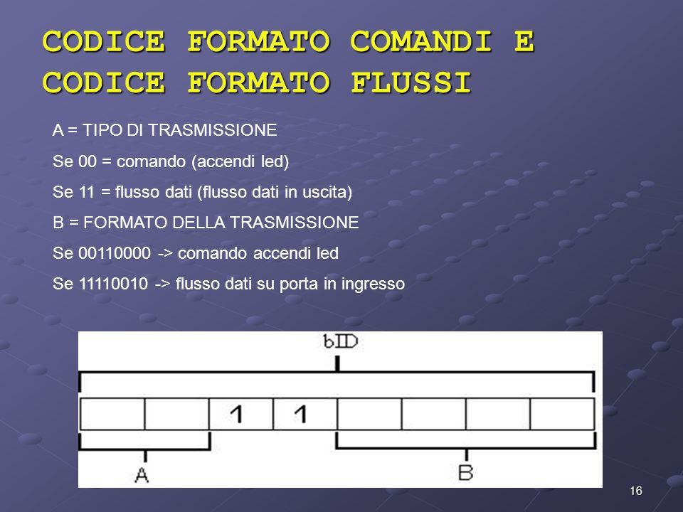 16 CODICE FORMATO COMANDI E CODICE FORMATO FLUSSI A = TIPO DI TRASMISSIONE Se 00 = comando (accendi led) Se 11 = flusso dati (flusso dati in uscita) B
