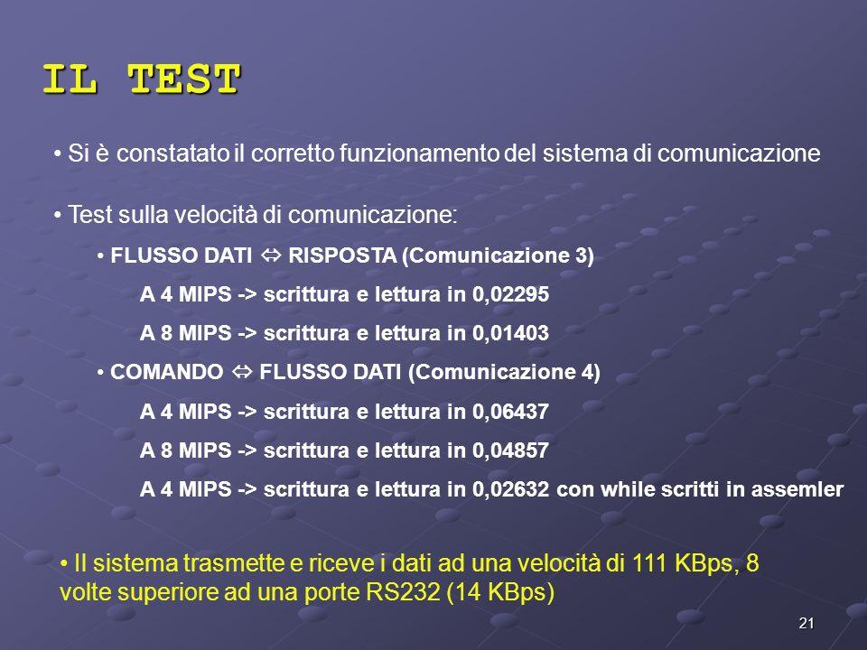 21 IL TEST Si è constatato il corretto funzionamento del sistema di comunicazione Test sulla velocità di comunicazione: FLUSSO DATI RISPOSTA (Comunica
