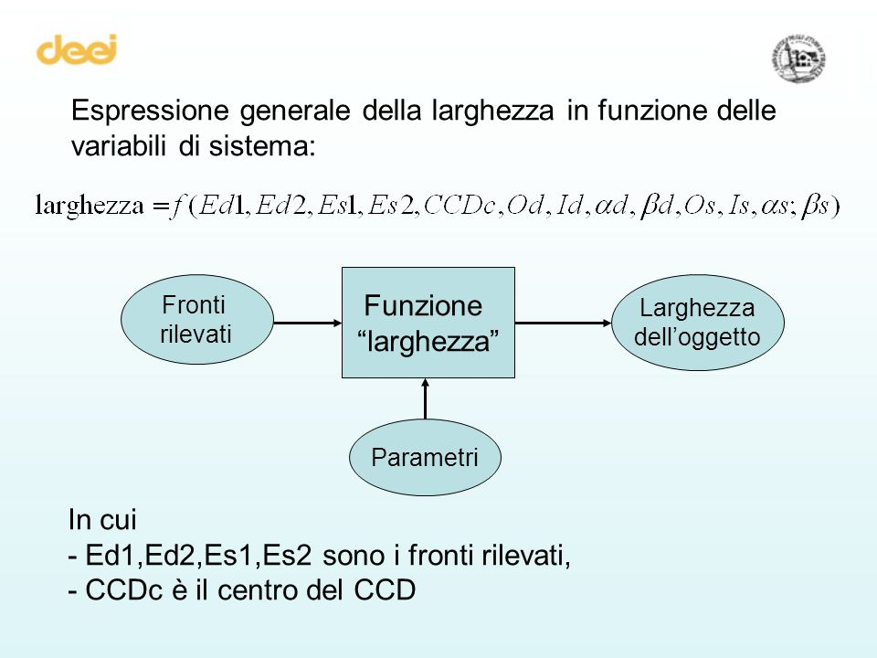 Espressione generale della larghezza in funzione delle variabili di sistema: In cui - Ed1,Ed2,Es1,Es2 sono i fronti rilevati, - CCDc è il centro del CCD Funzione larghezza Fronti rilevati Parametri Larghezza delloggetto