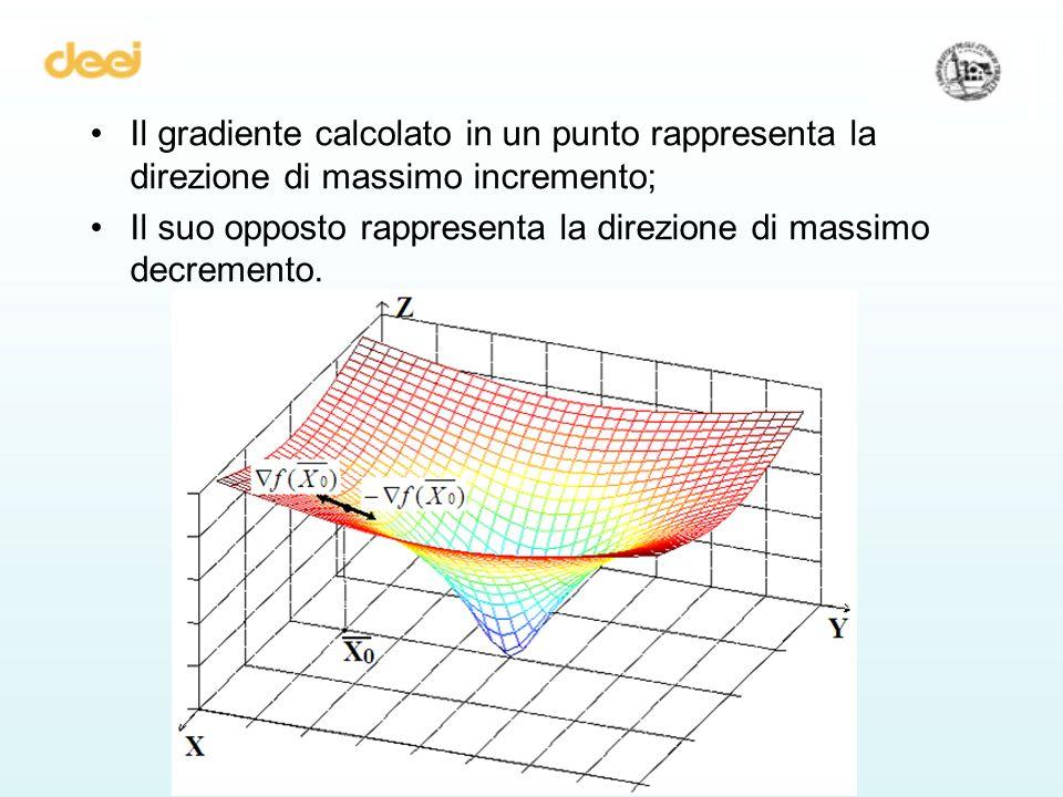 Il gradiente calcolato in un punto rappresenta la direzione di massimo incremento; Il suo opposto rappresenta la direzione di massimo decremento.