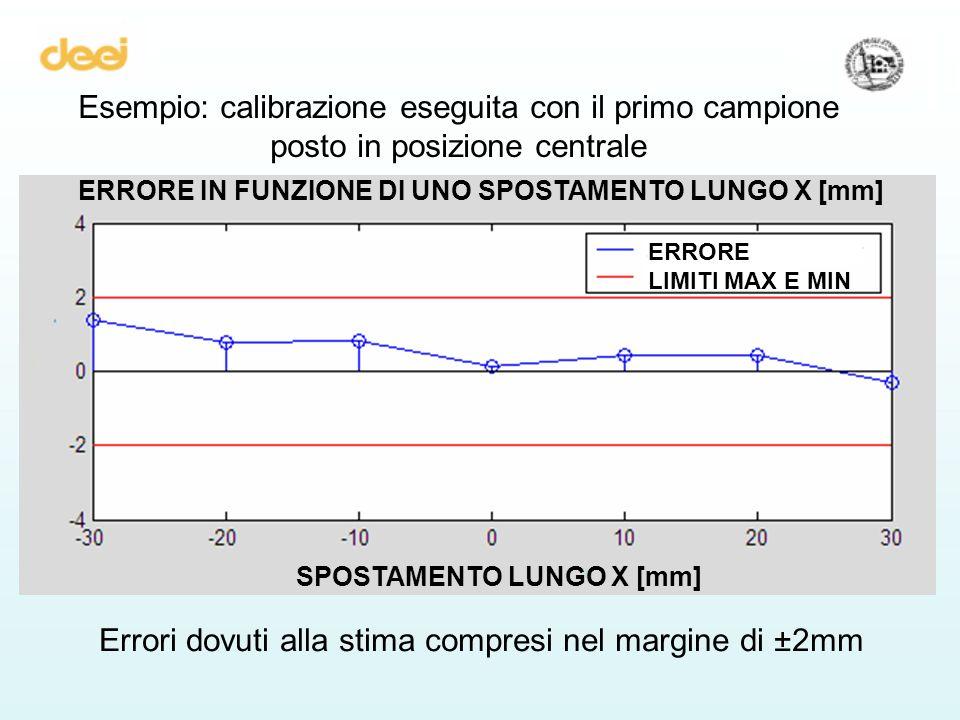 Esempio: calibrazione eseguita con il primo campione posto in posizione centrale SPOSTAMENTO LUNGO X [mm] ERRORE IN FUNZIONE DI UNO SPOSTAMENTO LUNGO X [mm] ERRORE LIMITI MAX E MIN Errori dovuti alla stima compresi nel margine di ±2mm