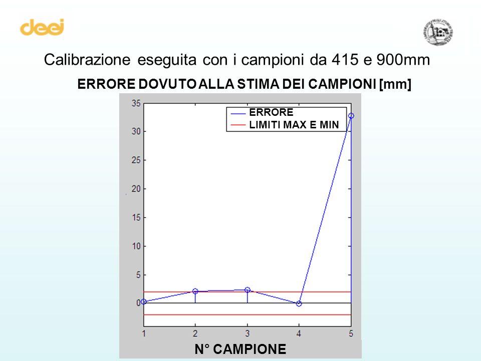Calibrazione eseguita con i campioni da 415 e 900mm ERRORE DOVUTO ALLA STIMA DEI CAMPIONI [mm] ERRORE LIMITI MAX E MIN N° CAMPIONE