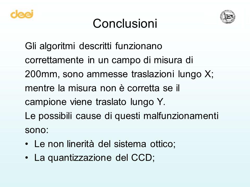 Conclusioni Gli algoritmi descritti funzionano correttamente in un campo di misura di 200mm, sono ammesse traslazioni lungo X; mentre la misura non è corretta se il campione viene traslato lungo Y.