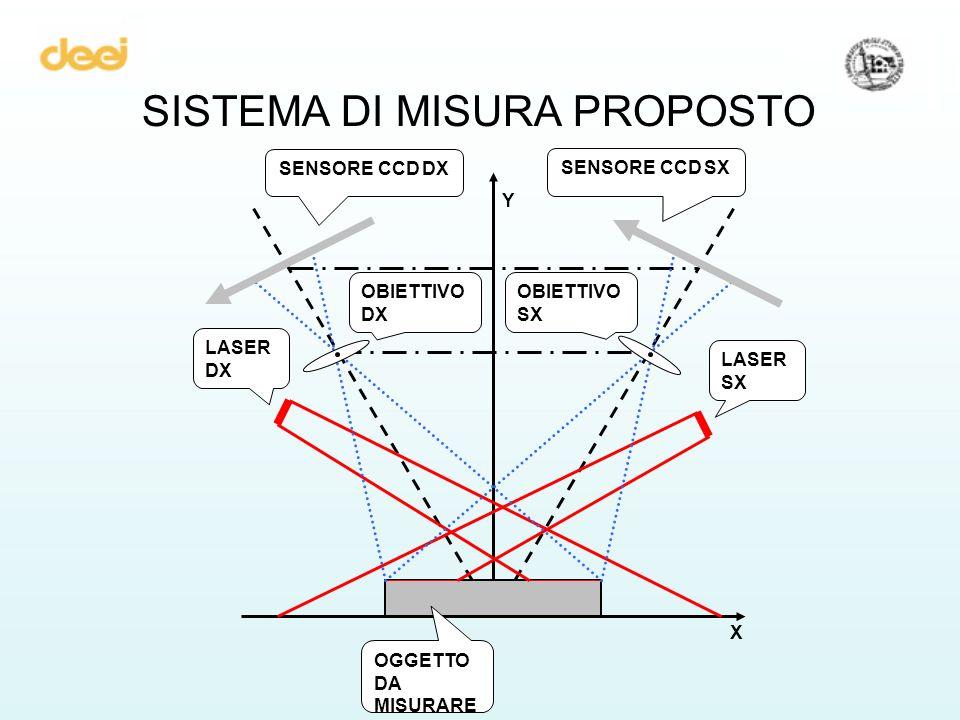 SISTEMA DI MISURA PROPOSTO OGGETTO DA MISURARE X Y SENSORE CCD DX SENSORE CCD SX OBIETTIVO DX OBIETTIVO SX LASER DX LASER SX