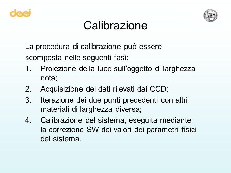 Calibrazione La procedura di calibrazione può essere scomposta nelle seguenti fasi: 1.Proiezione della luce sulloggetto di larghezza nota; 2.Acquisizi