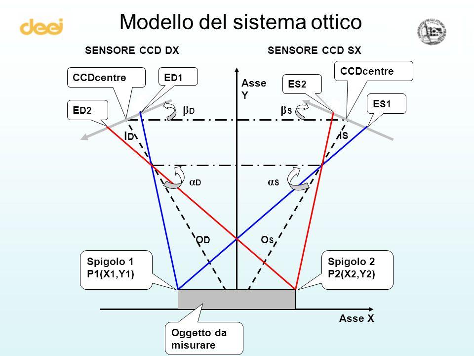 Modello del sistema ottico αDαD αSαS βDβD βSβS SENSORE CCD DXSENSORE CCD SX ODOD IDID OSOS ISIS E S1 E D2 Spigolo 2 P2(X 2,Y 2 ) Spigolo 1 P1(X 1,Y 1 ) Oggetto da misurare Asse X Asse Y CCDcentre E D1 E S2