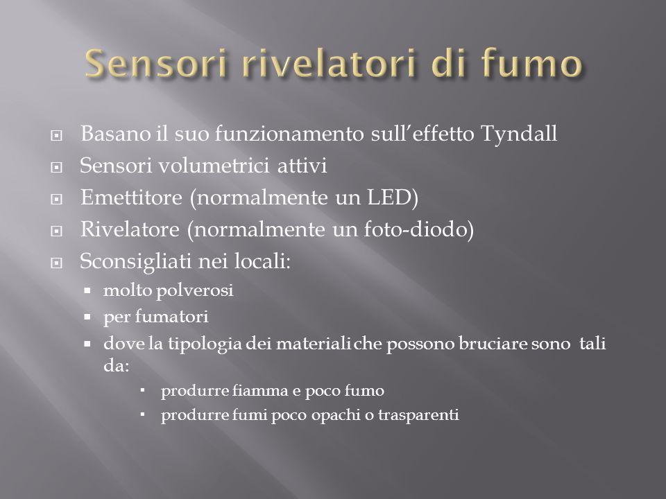 Basano il suo funzionamento sulleffetto Tyndall Sensori volumetrici attivi Emettitore (normalmente un LED) Rivelatore (normalmente un foto-diodo) Scon
