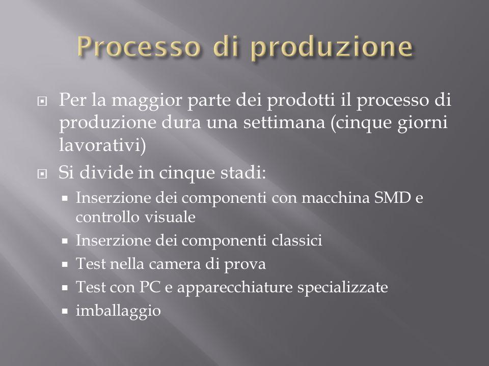 Per la maggior parte dei prodotti il processo di produzione dura una settimana (cinque giorni lavorativi) Si divide in cinque stadi: Inserzione dei co