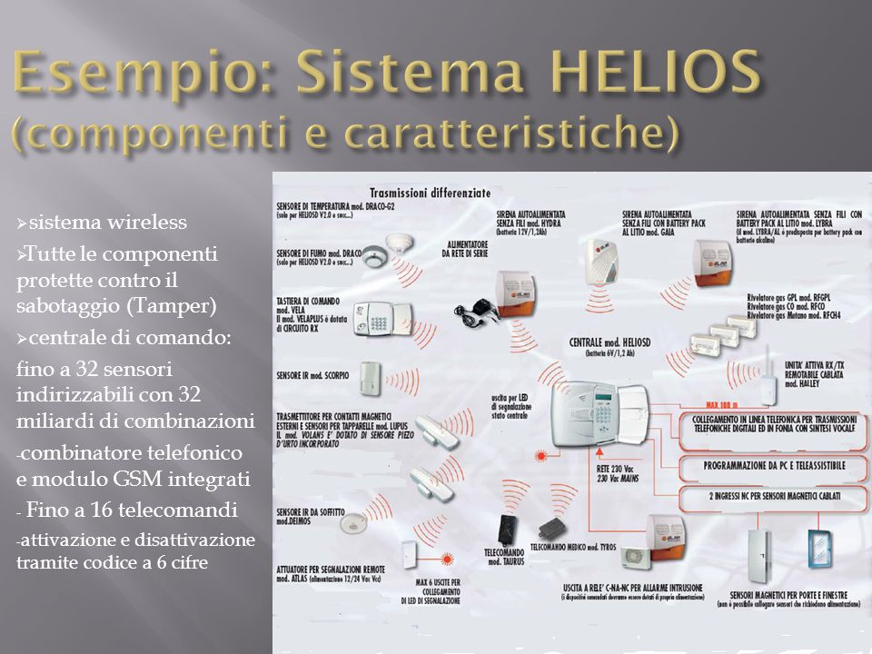 sistema wireless Tutte le componenti protette contro il sabotaggio (Tamper) centrale di comando: fino a 32 sensori indirizzabili con 32 miliardi di co