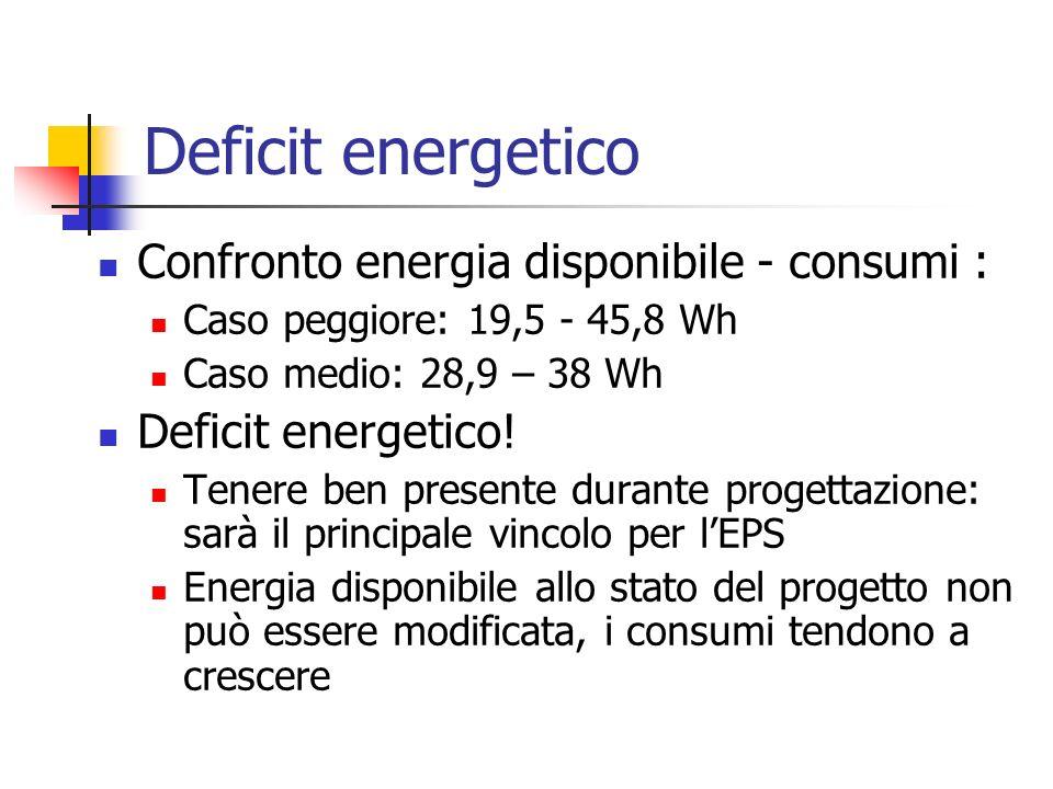 Deficit energetico Confronto energia disponibile - consumi : Caso peggiore: 19,5 - 45,8 Wh Caso medio: 28,9 – 38 Wh Deficit energetico! Tenere ben pre