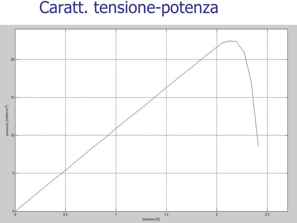 Caratt. tensione-potenza