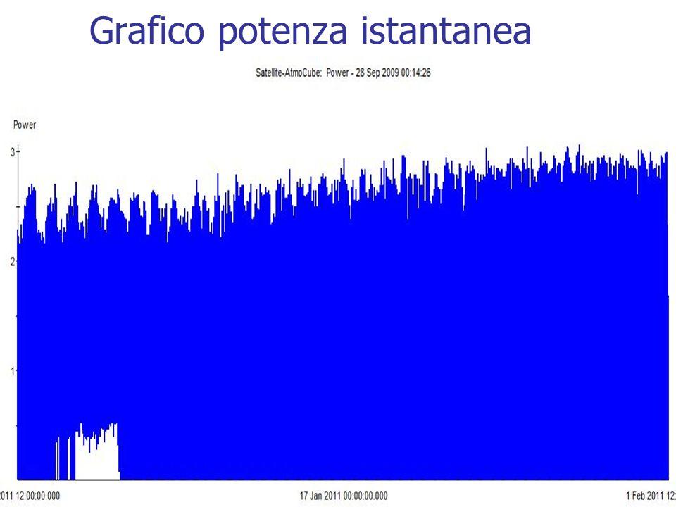Grafico potenza istantanea