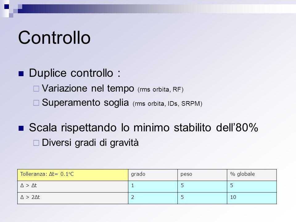 Controllo Duplice controllo : Variazione nel tempo (rms orbita, RF) Superamento soglia (rms orbita, IDs, SRPM) Scala rispettando lo minimo stabilito dell80% Diversi gradi di gravità Tolleranza: Δt= 0.1°Cgradopeso% globale Δ > Δt155 Δ > 2Δt2510