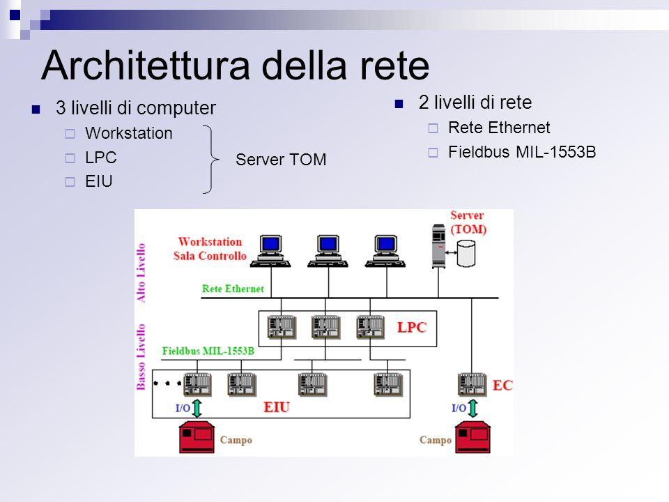 Architettura della rete 3 livelli di computer Workstation LPC EIU 2 livelli di rete Rete Ethernet Fieldbus MIL-1553B Server TOM