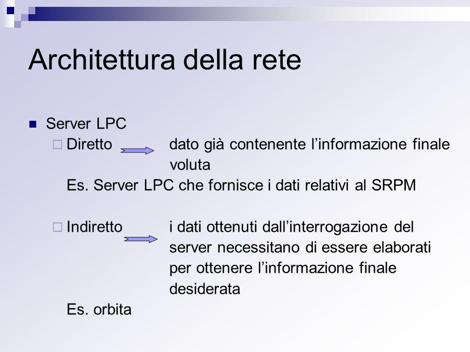 Architettura della rete Server LPC Direttodato già contenente linformazione finale voluta Es. Server LPC che fornisce i dati relativi al SRPM Indirett