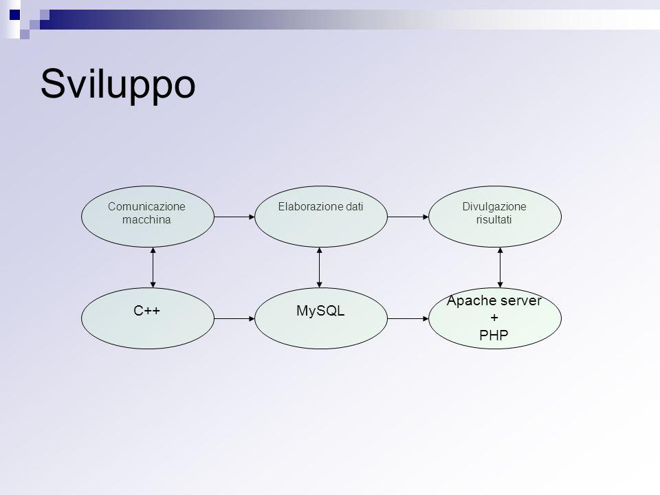 Sviluppo Comunicazione macchina Divulgazione risultati Elaborazione dati C++MySQL Apache server + PHP
