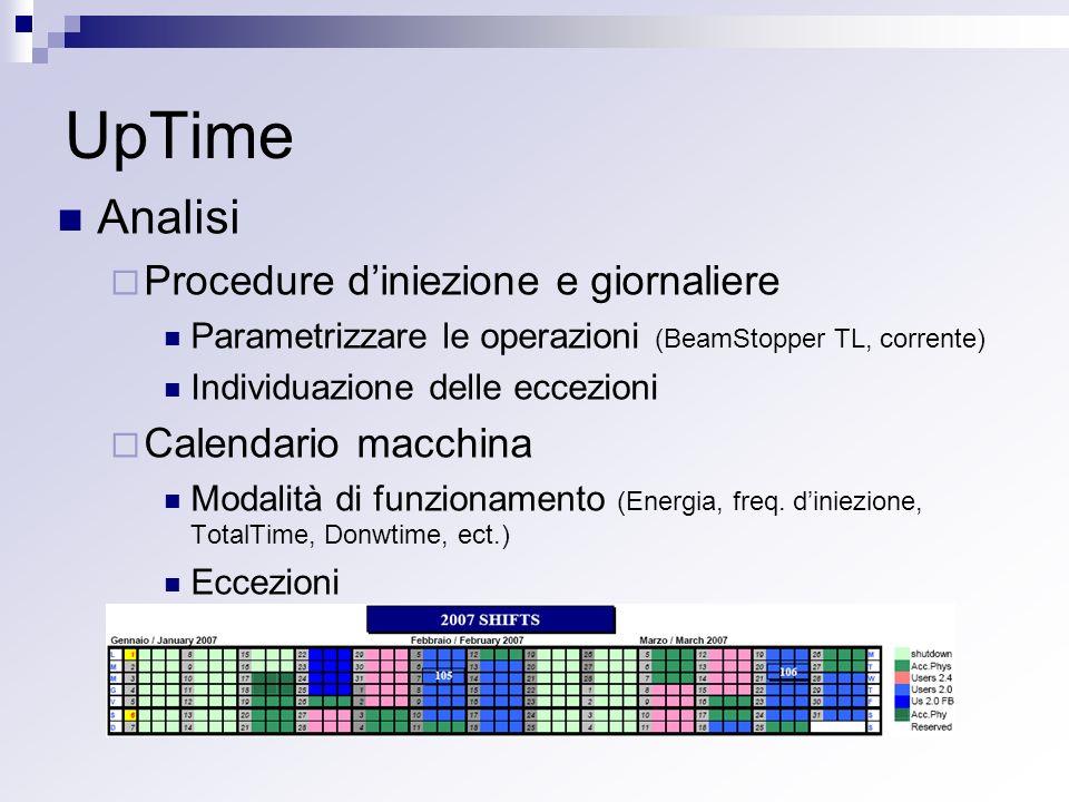 UpTime Analisi Procedure diniezione e giornaliere Parametrizzare le operazioni (BeamStopper TL, corrente) Individuazione delle eccezioni Calendario macchina Modalità di funzionamento (Energia, freq.
