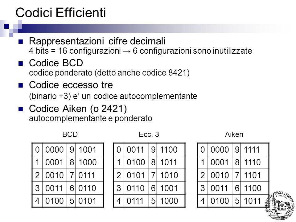 Codici Efficienti Rappresentazioni cifre decimali 4 bits = 16 configurazioni 6 configurazioni sono inutilizzate Codice BCD codice ponderato (detto anc
