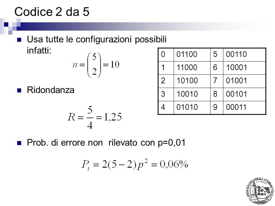 Codice 2 da 5 Usa tutte le configurazioni possibili infatti: Ridondanza Prob. di errore non rilevato con p=0,01 001100500110 111000610001 210100701001