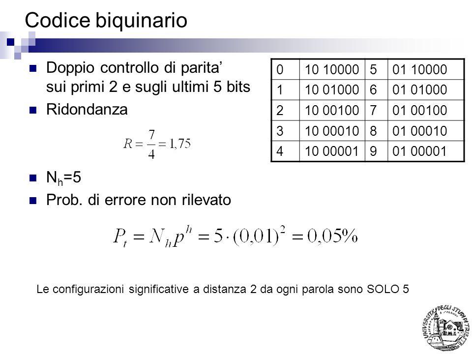 Codice biquinario Doppio controllo di parita sui primi 2 e sugli ultimi 5 bits Ridondanza N h =5 Prob. di errore non rilevato 010 10000501 10000 110 0
