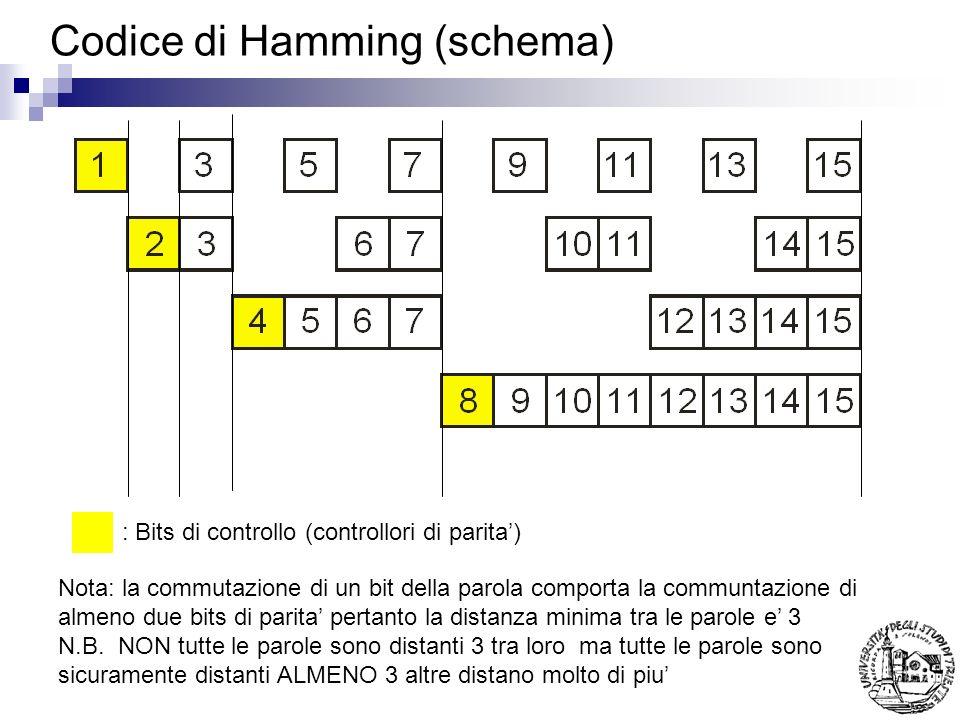 Codice di Hamming (schema) : Bits di controllo (controllori di parita) Nota: la commutazione di un bit della parola comporta la communtazione di almen