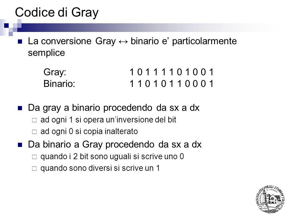 Codice di Gray La conversione Gray binario e particolarmente semplice Da gray a binario procedendo da sx a dx ad ogni 1 si opera uninversione del bit