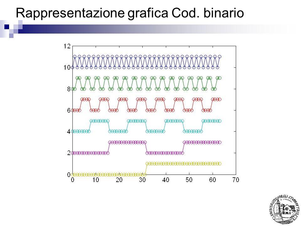 Rappresentazione grafica Cod. binario