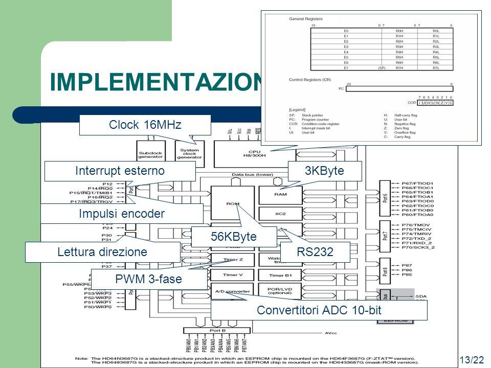 PWM 3-fase Convertitori ADC 10-bit Lettura direzione IMPLEMENTAZIONE 13/22 Clock 16MHz 56KByte 3KByte RS232 Impulsi encoder Interrupt esterno