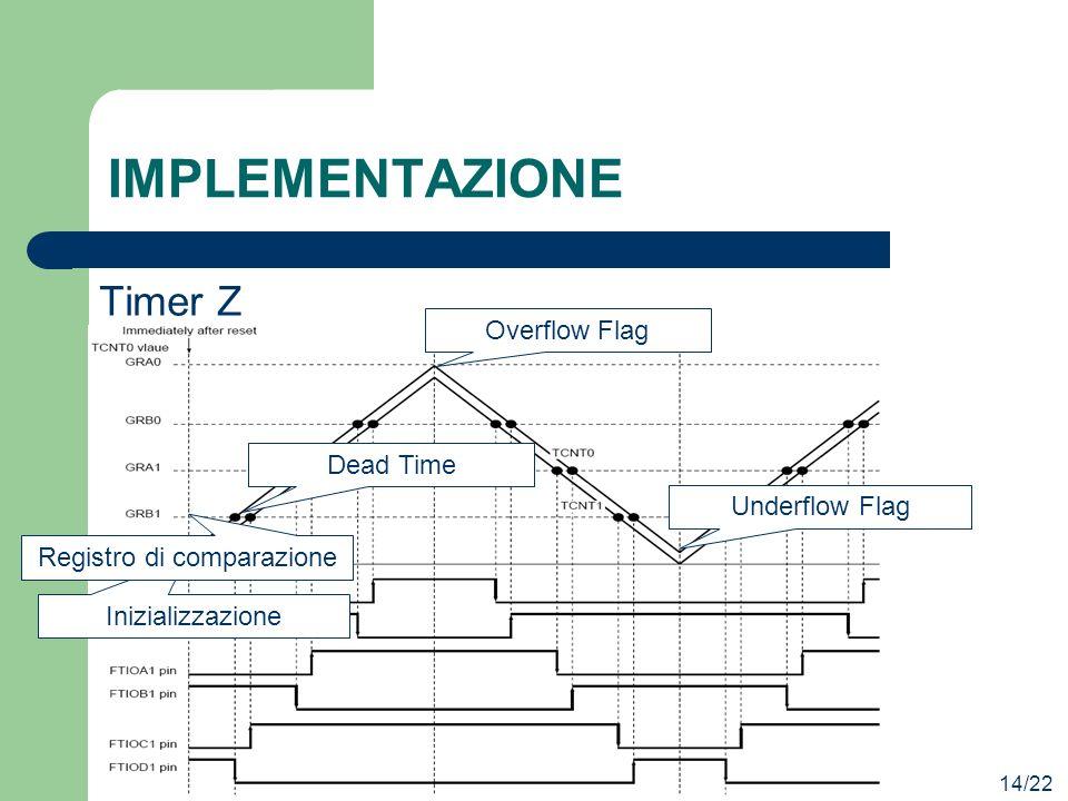 IMPLEMENTAZIONE 14/22 Timer Z Inizializzazione Registro di comparazione Dead Time Overflow Flag Underflow Flag
