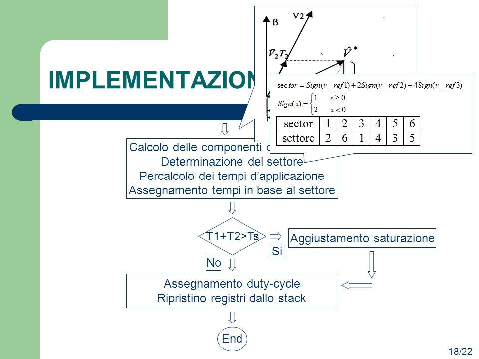 T1+T2>Ts IMPLEMENTAZIONE 18/22 Calcolo delle componenti di riferimento Determinazione del settore Percalcolo dei tempi dapplicazione Assegnamento temp