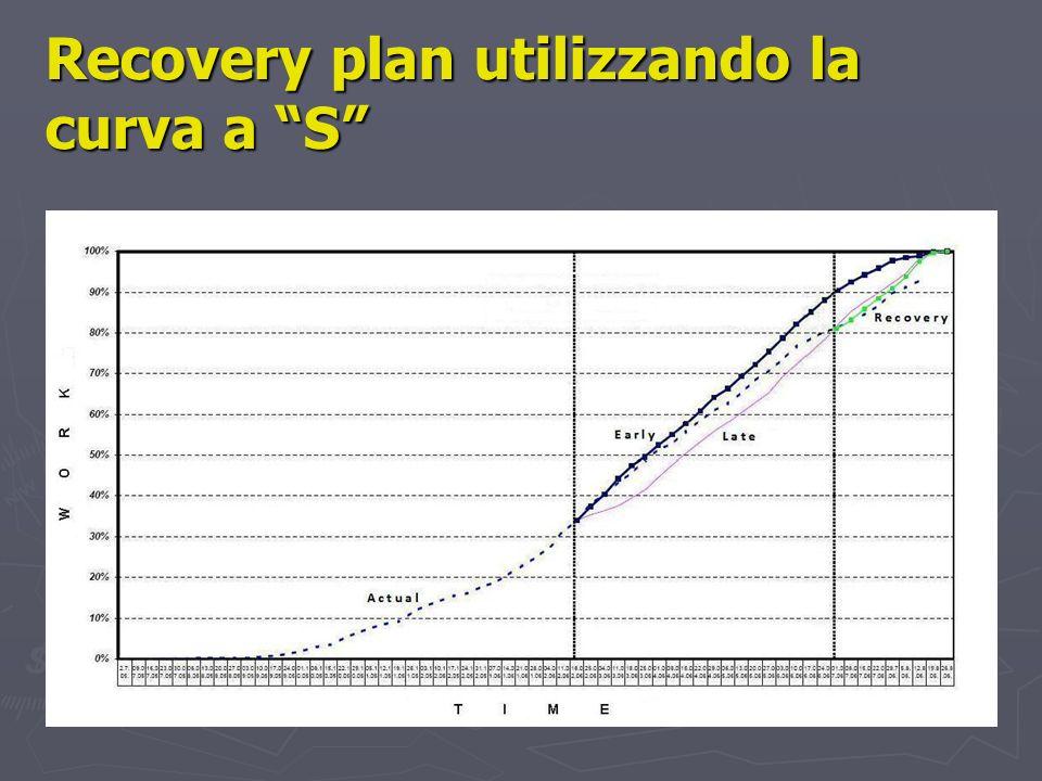 Recovery plan utilizzando la curva a S
