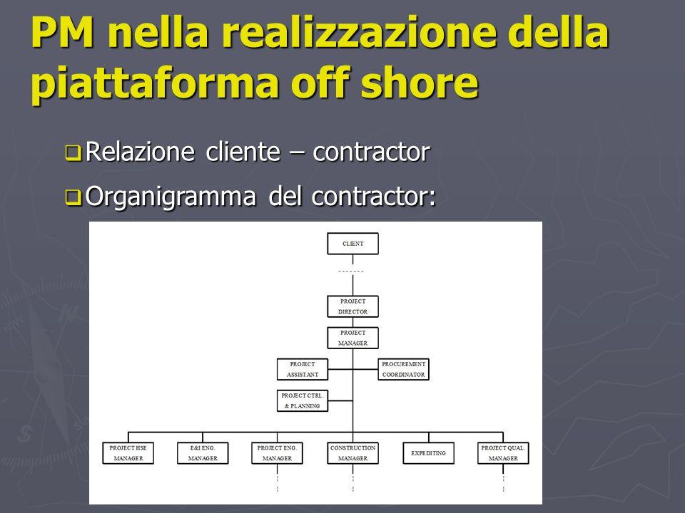 PM nella realizzazione della piattaforma off shore Relazione cliente – contractor Relazione cliente – contractor Organigramma del contractor: Organigr