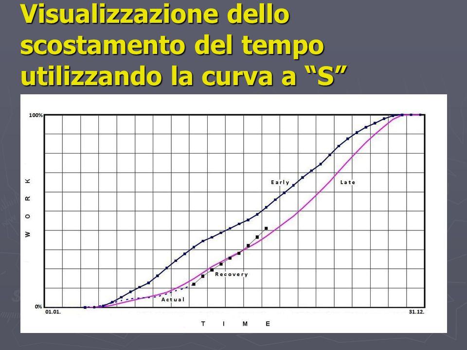 Visualizzazione dello scostamento del tempo utilizzando la curva a S