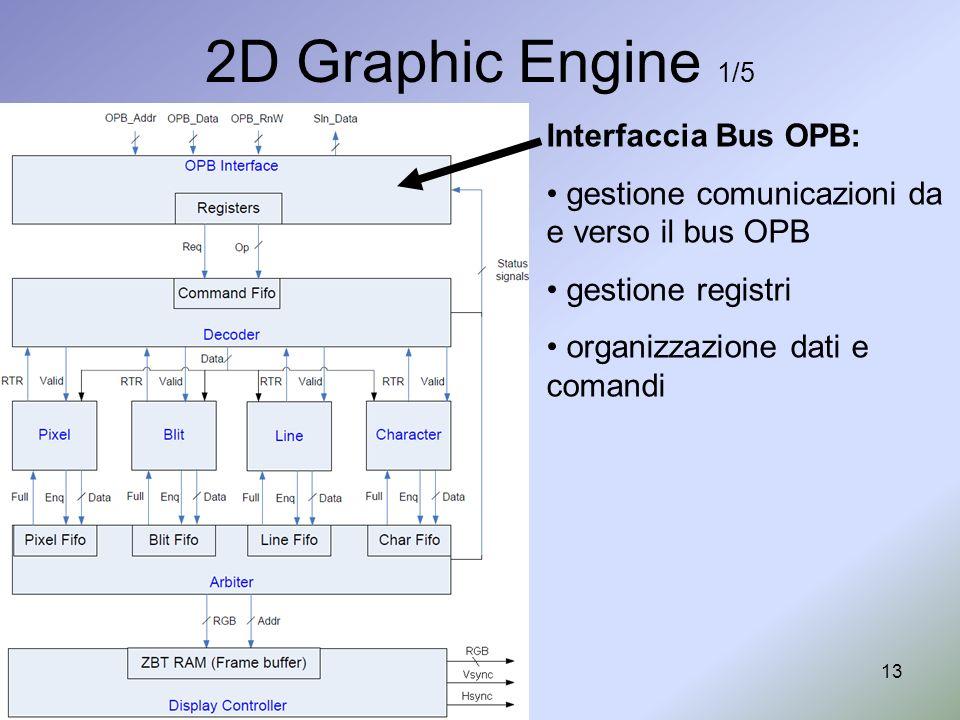 13 2D Graphic Engine 1/5 Interfaccia Bus OPB: gestione comunicazioni da e verso il bus OPB gestione registri organizzazione dati e comandi