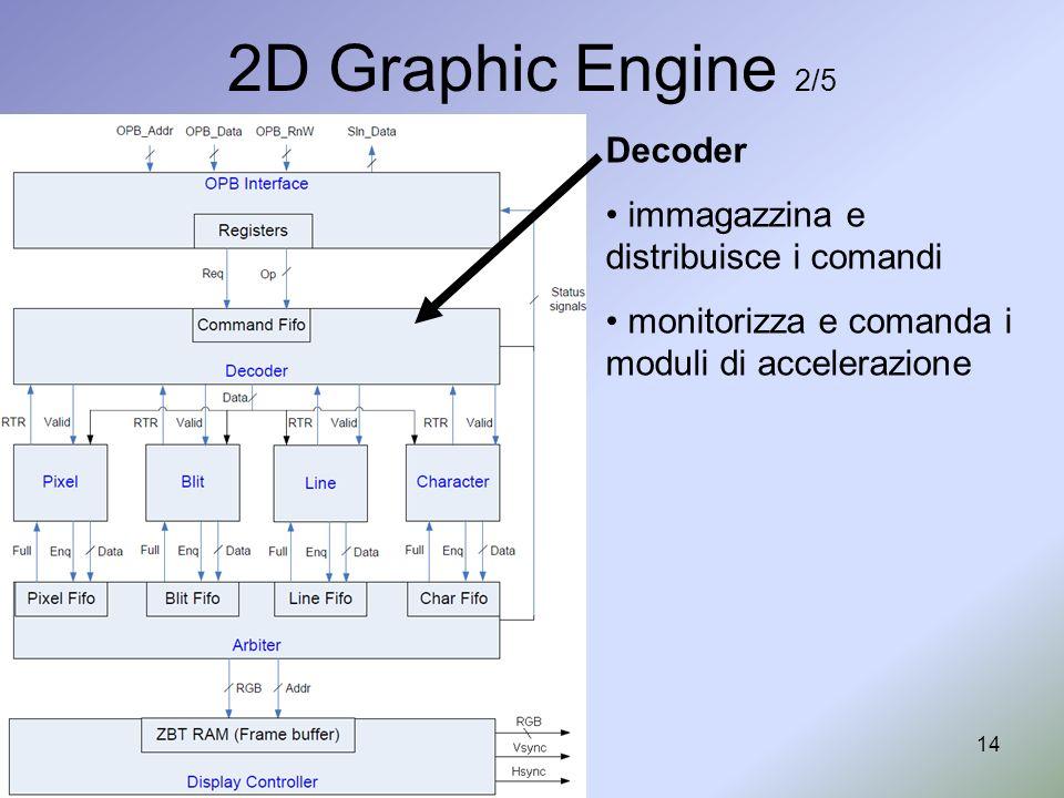 14 2D Graphic Engine 2/5 Decoder immagazzina e distribuisce i comandi monitorizza e comanda i moduli di accelerazione