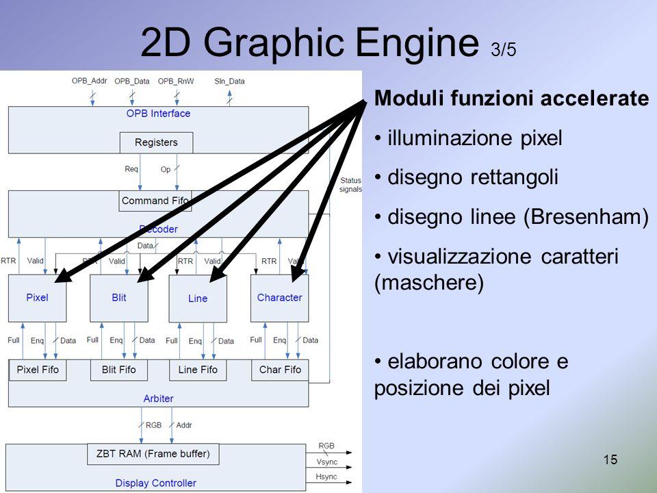 15 2D Graphic Engine 3/5 Moduli funzioni accelerate illuminazione pixel disegno rettangoli disegno linee (Bresenham) visualizzazione caratteri (masche