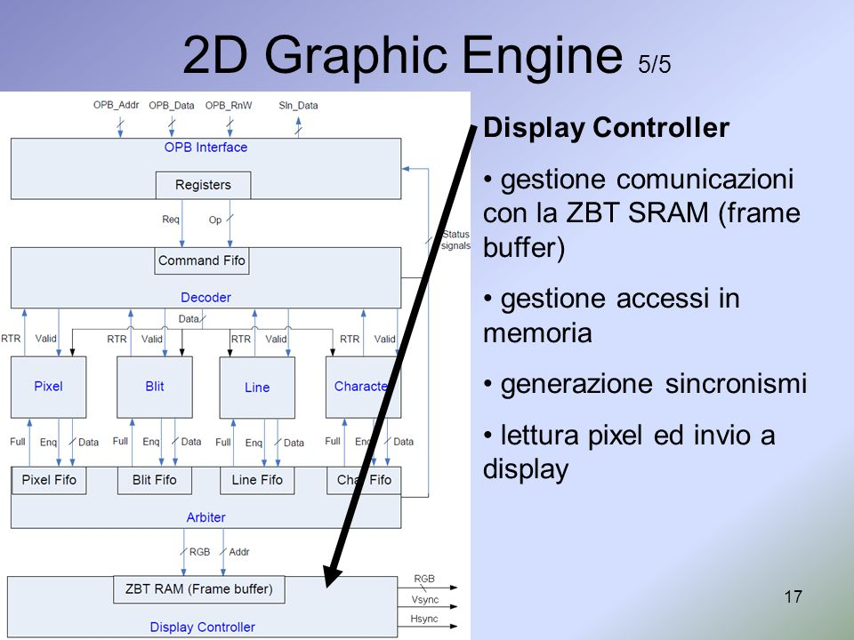 17 2D Graphic Engine 5/5 Display Controller gestione comunicazioni con la ZBT SRAM (frame buffer) gestione accessi in memoria generazione sincronismi