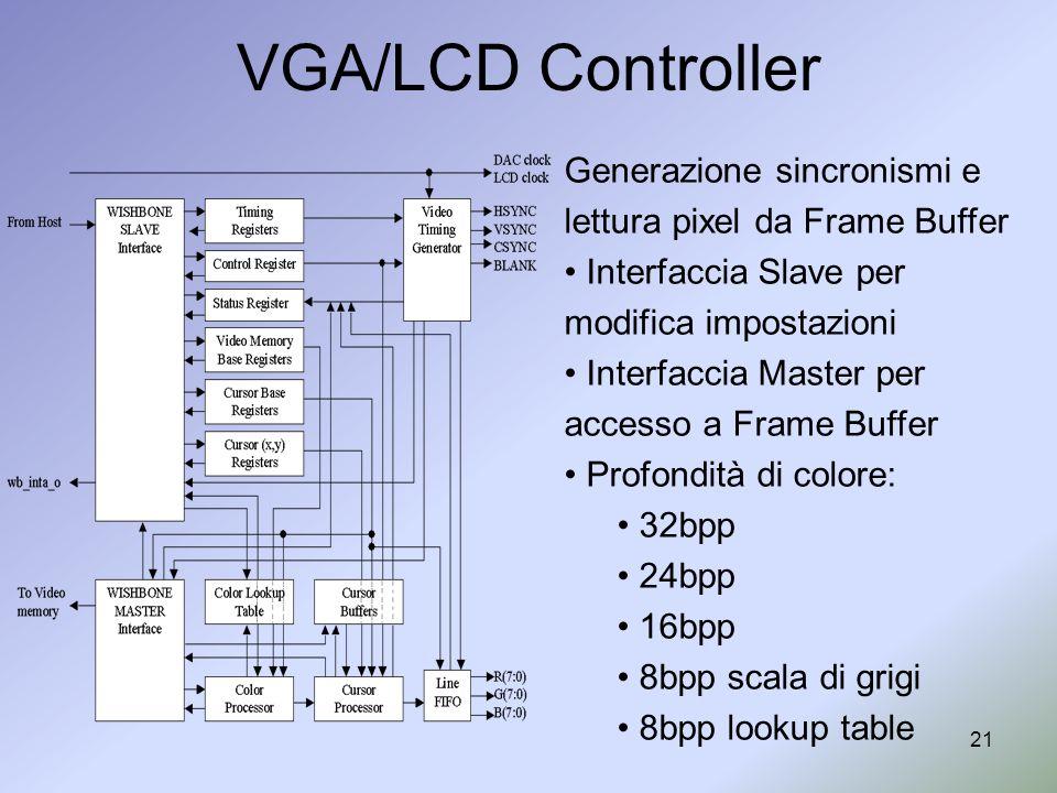 21 VGA/LCD Controller Generazione sincronismi e lettura pixel da Frame Buffer Interfaccia Slave per modifica impostazioni Interfaccia Master per acces
