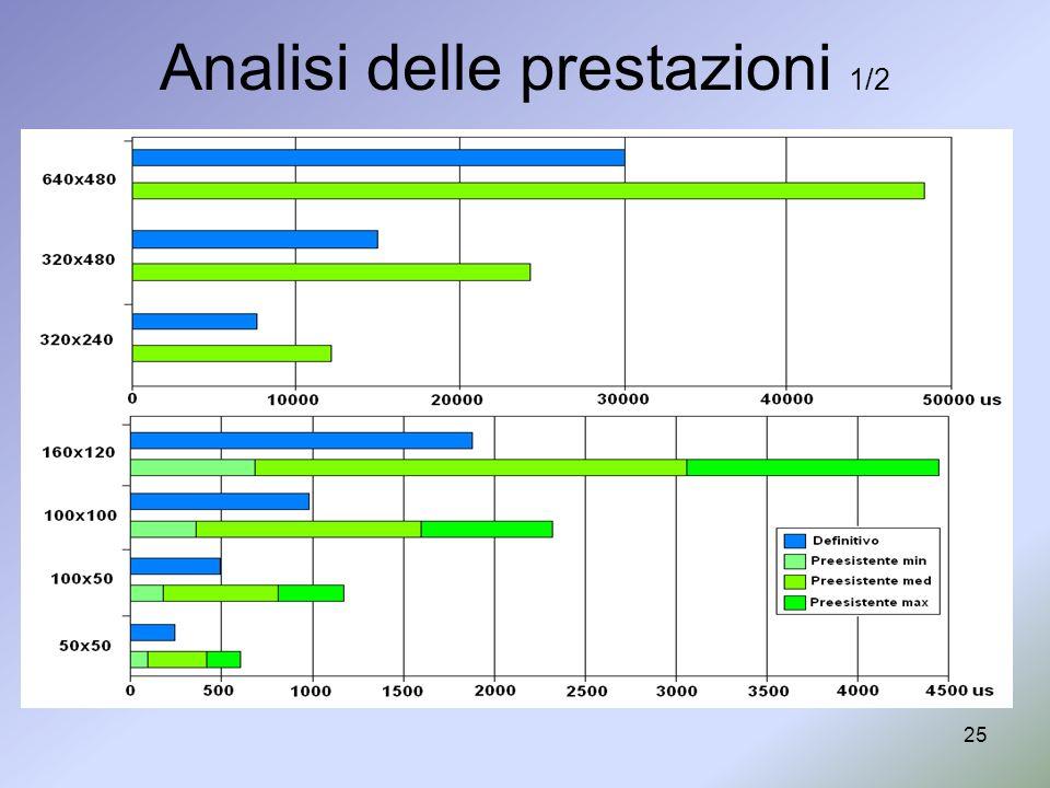 25 Analisi delle prestazioni 1/2 DefinitivoPreesistente medio (us)minimo (us)medio (us)massimo (us) 640x48030026-48359- 320x48015012-24221- 320x240752