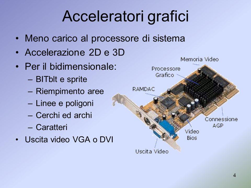 4 Acceleratori grafici Meno carico al processore di sistema Accelerazione 2D e 3D Per il bidimensionale: –BITblt e sprite –Riempimento aree –Linee e p
