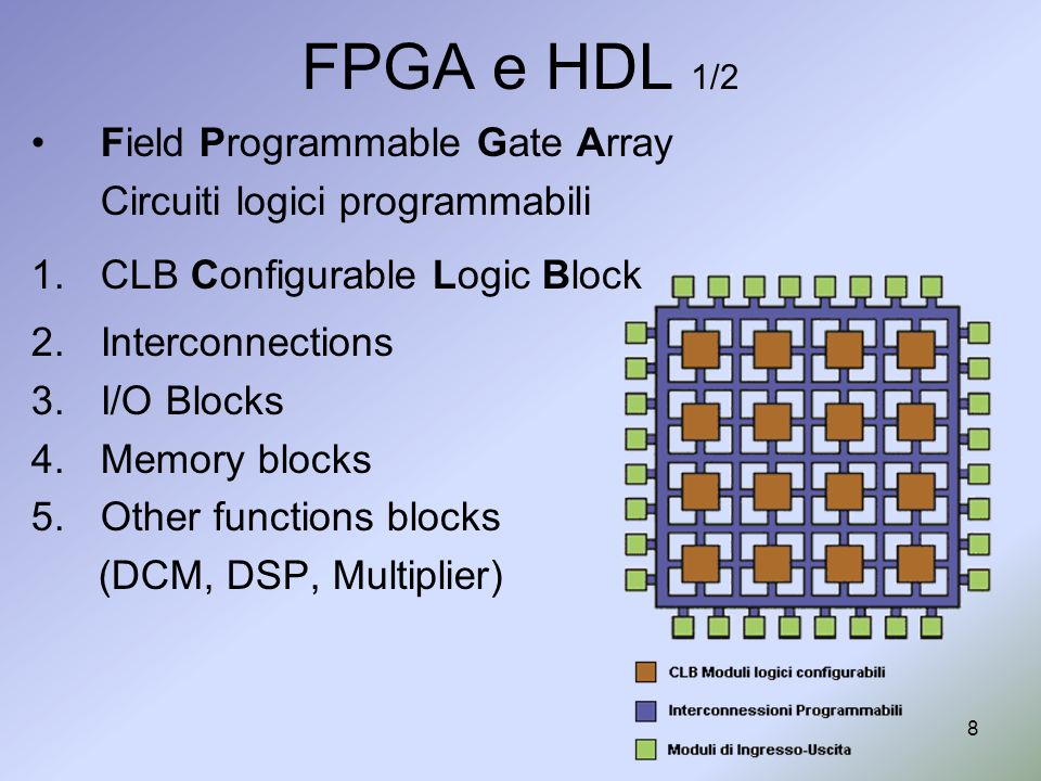 8 FPGA e HDL 1/2 Field Programmable Gate Array Circuiti logici programmabili 1.CLB Configurable Logic Block 2.Interconnections 3.I/O Blocks 4.Memory blocks 5.Other functions blocks (DCM, DSP, Multiplier)