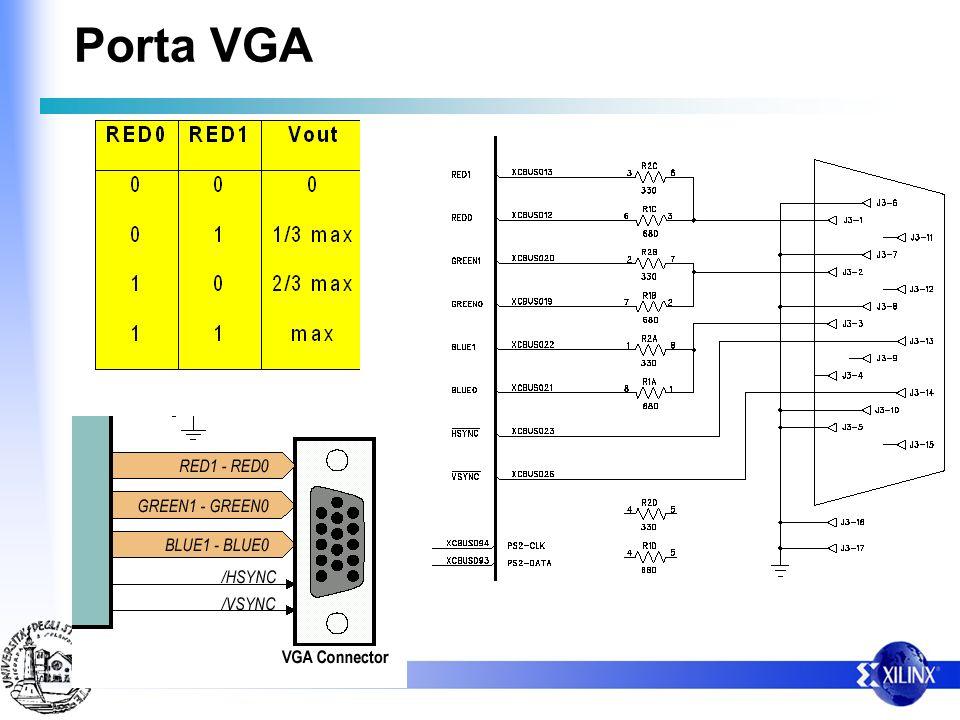 Porta VGA I segnali alla porta VGA sono tipicamente segnali ANALOGICI, di cui: – I sincronismi prevedono solo due livelli di tensione – I dati prevedo
