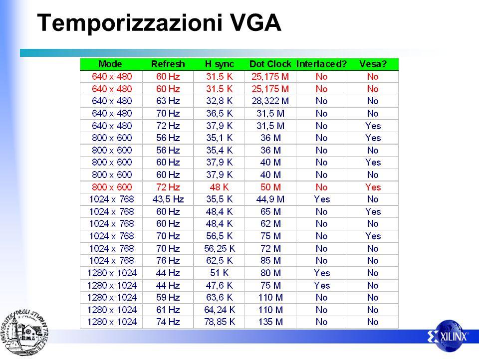 Temporizzazioni VGA – Esistono varie risoluzioni VGA 640 x 480 800 x 600 1024 x 768 … – Con diverse frequenze di quadro 50 Hz, 60 Hz, 75 Hz – Con segn