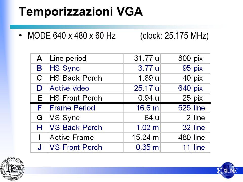 Temporizzazioni VGA Sincronismo di quadro (VS) Linee attive F GHIJ VS RGB