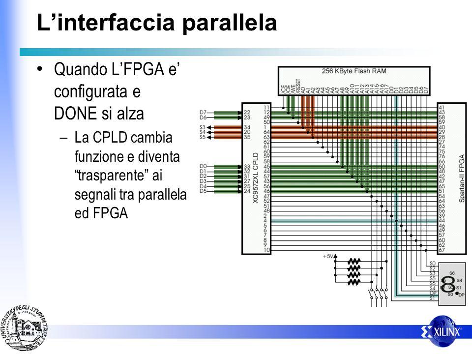 Linterfaccia parallela – I dati per la configuarzione vengono forniti sfruttando un bus di 8 bit (comune anche a Flash e Display) – Vi sono poi altri