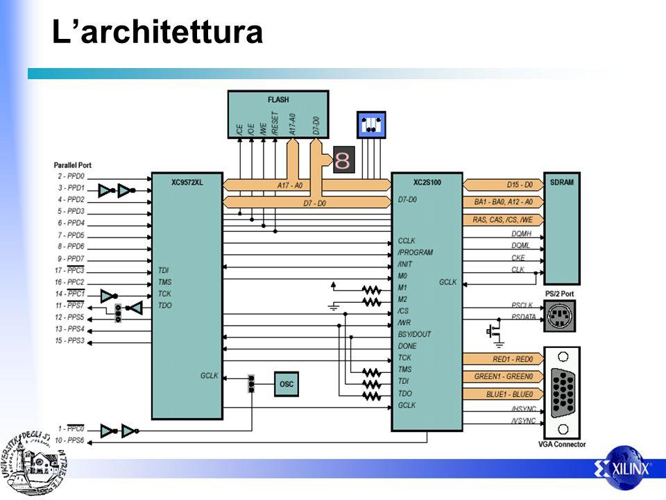 Periferiche 4 micro interruttori 1 pulsante 1 display a 7 segmenti 1 pota parallela (interfacciata verso la CPLD) 1 Uscita VGA pilotata direttamente d