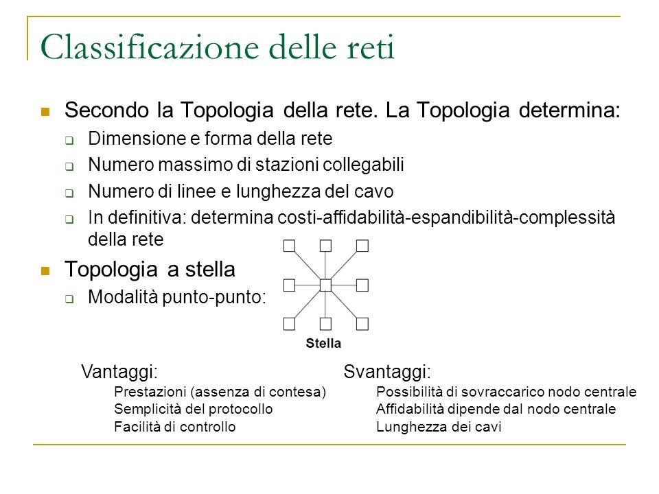 Classificazione delle reti Secondo la Topologia della rete.